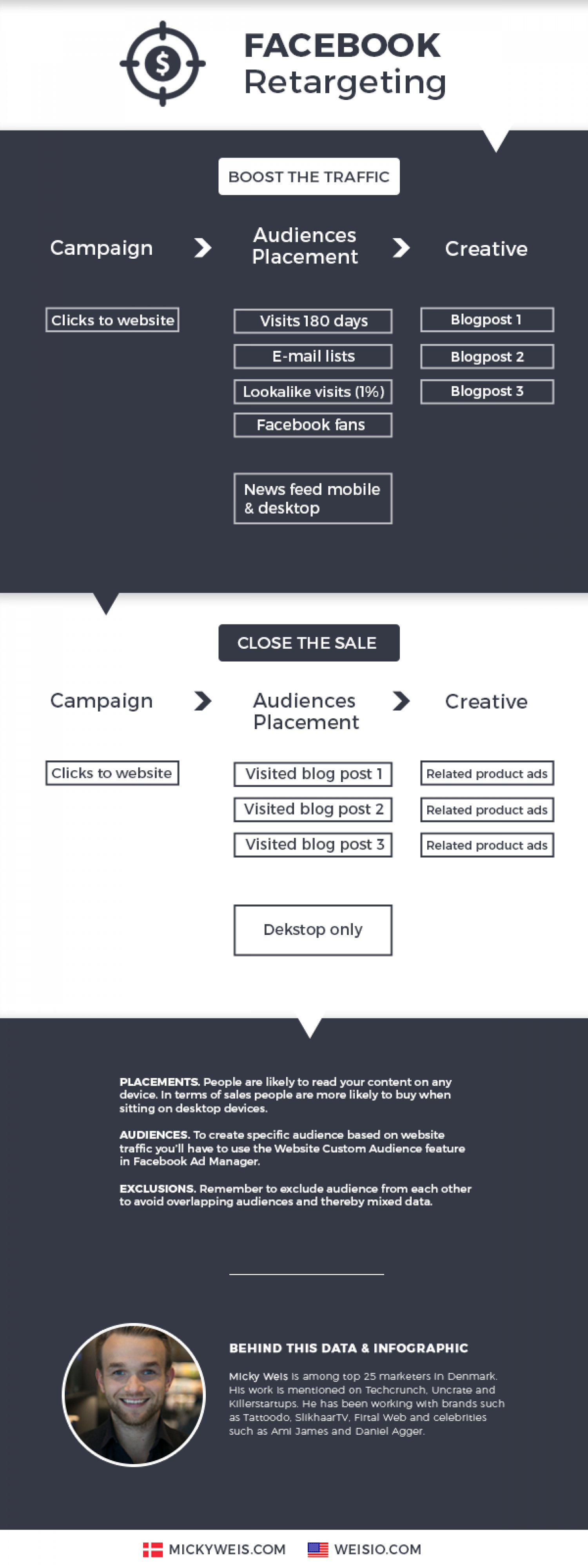 Facebook Advanced Retargeting Trick Infographic