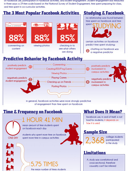 Facebook and Student Engagement Infographic