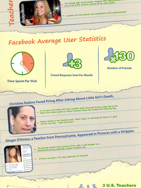 Facebook andTeachers: Should You Friend Your Students? Infographic