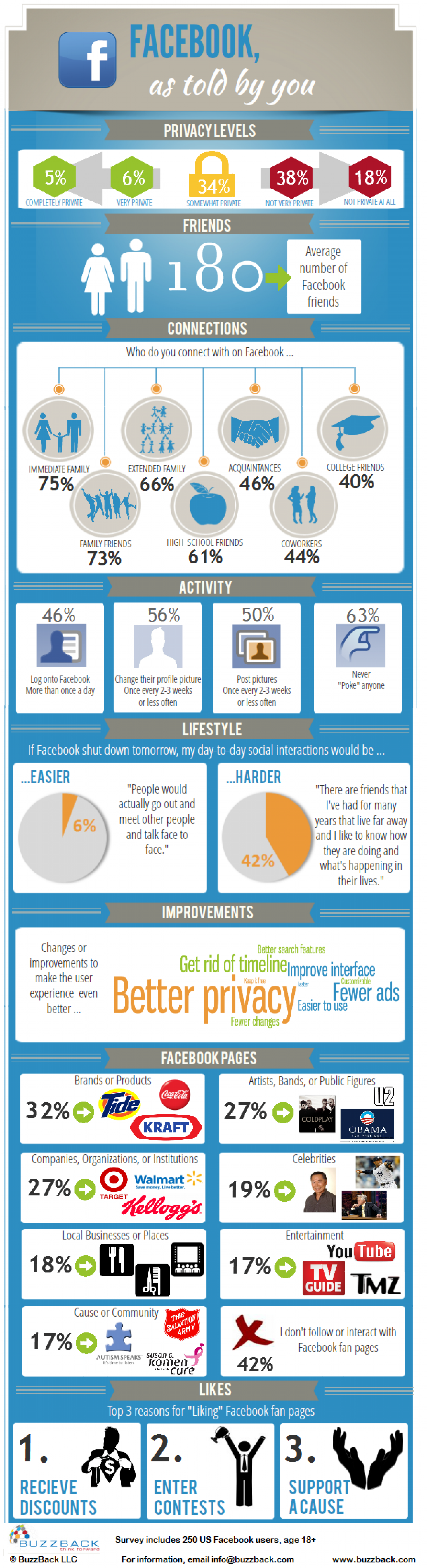Facebook, as told by you Infographic