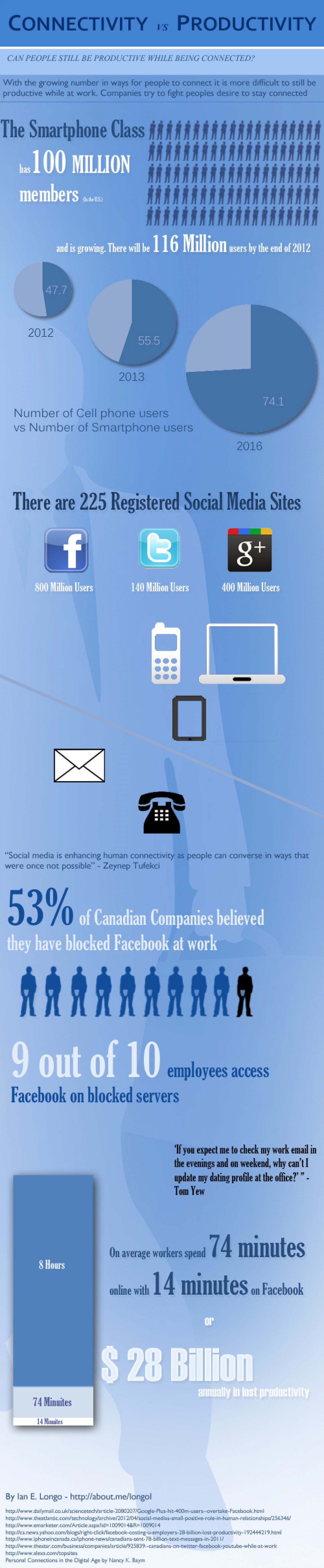 Facebook at Work Infographic