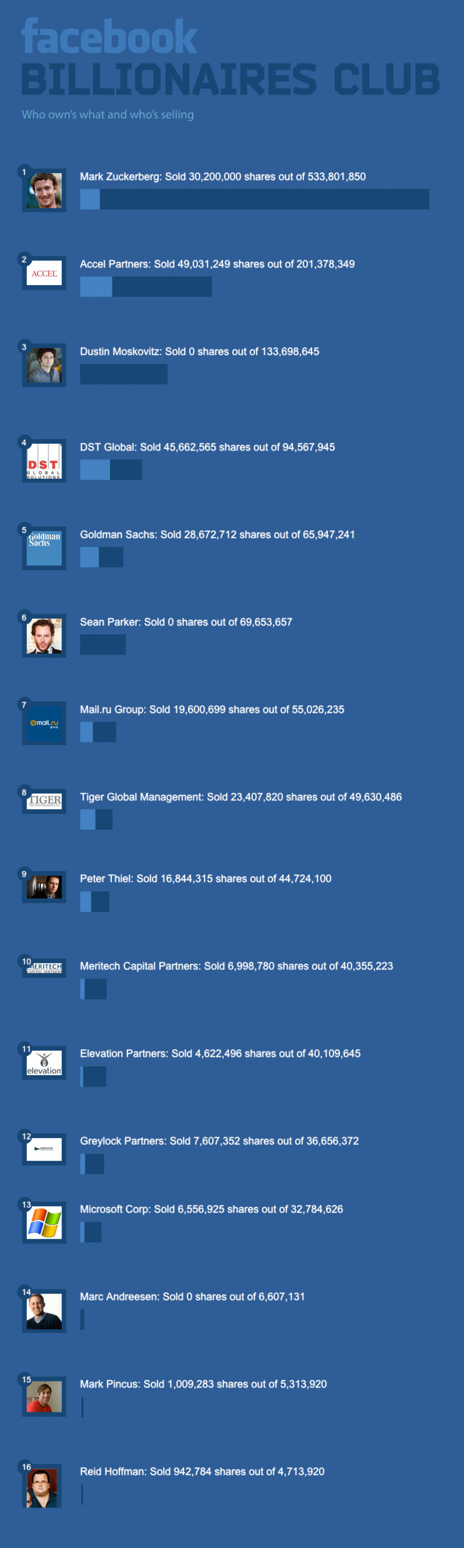 Facebook Billionaires Club Infographic
