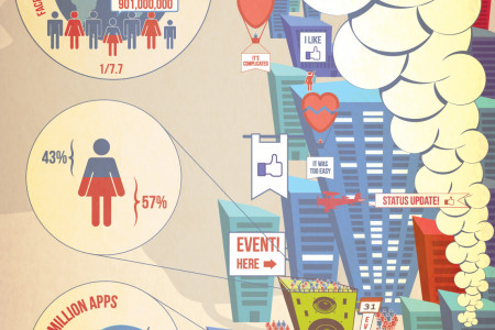 Facebook City Infographic