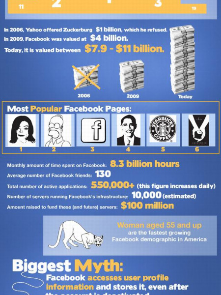 Facebook: Facts You Probably Didn't Know  Infographic
