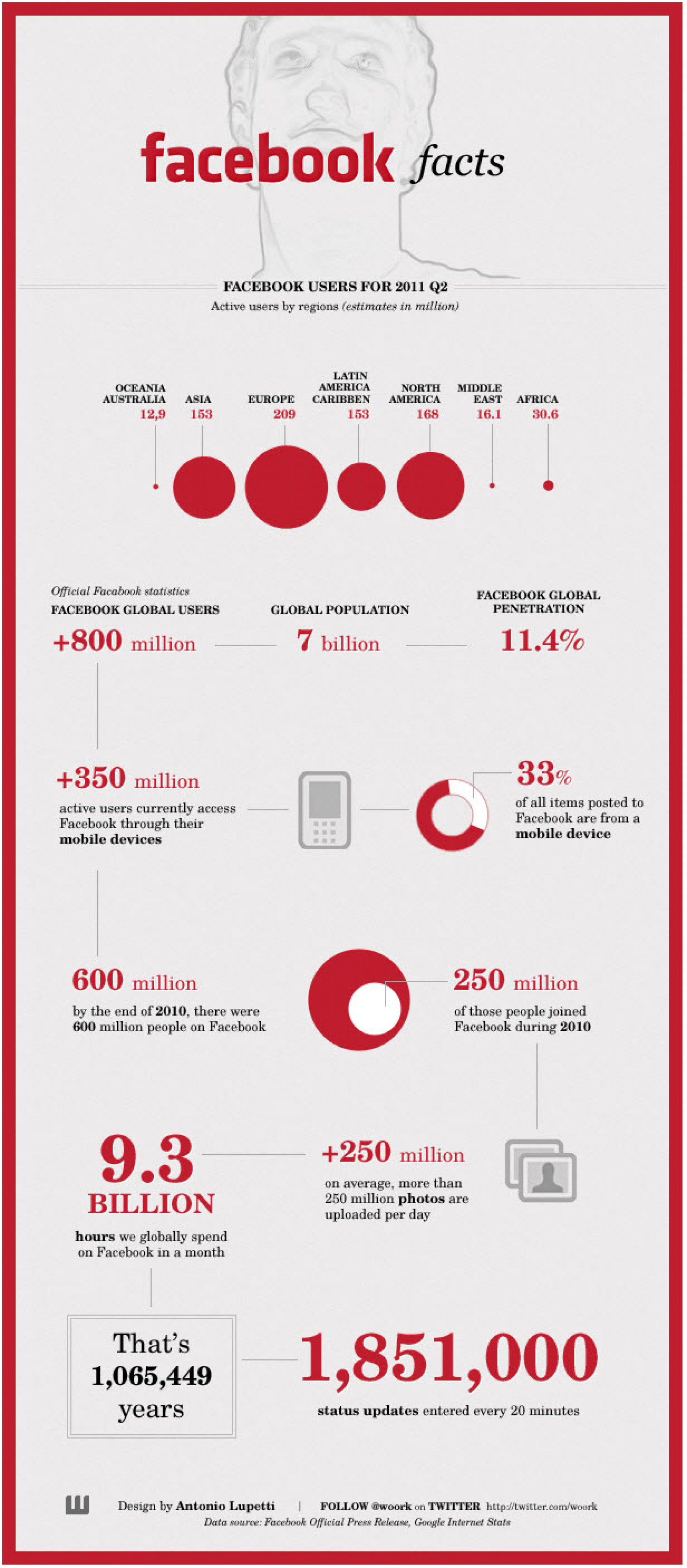 Facebook Facts Infographic