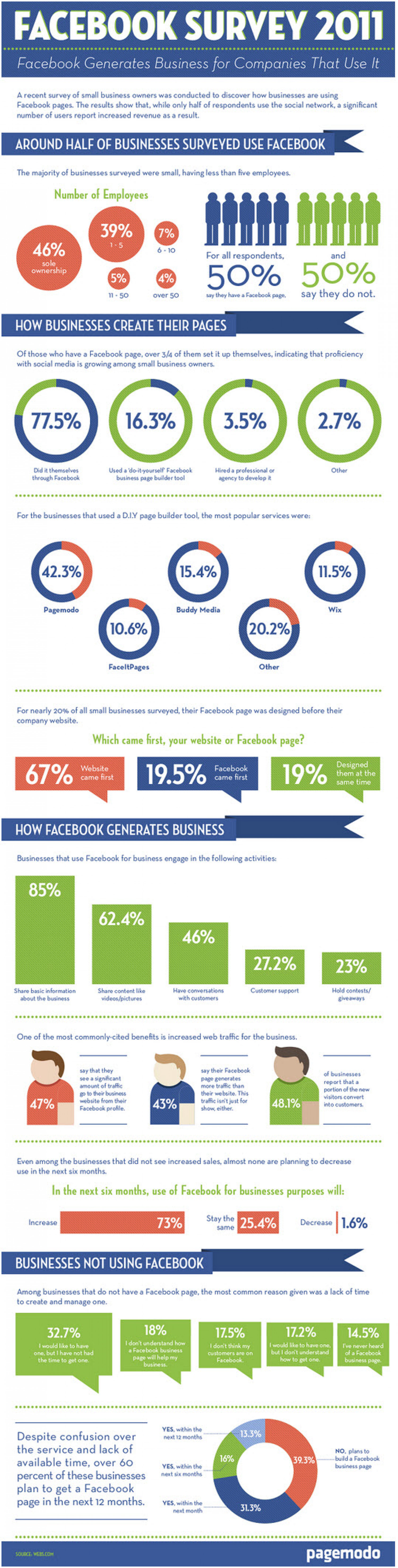 Facebook Generates Business for Companies That Use It! Infographic