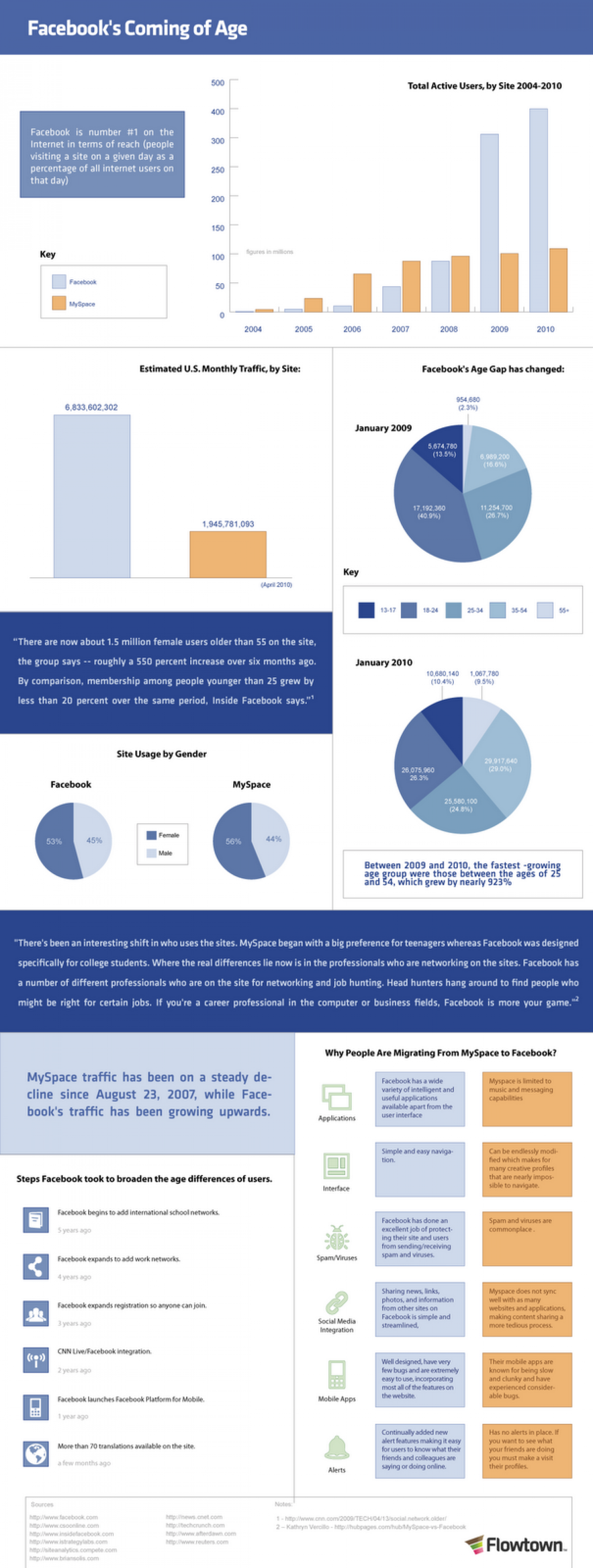 Facebook Grows Up Infographic