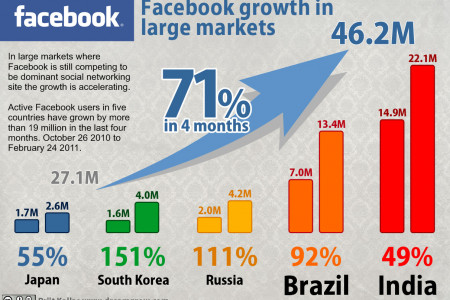Facebook Growth in Large Markets Infographic