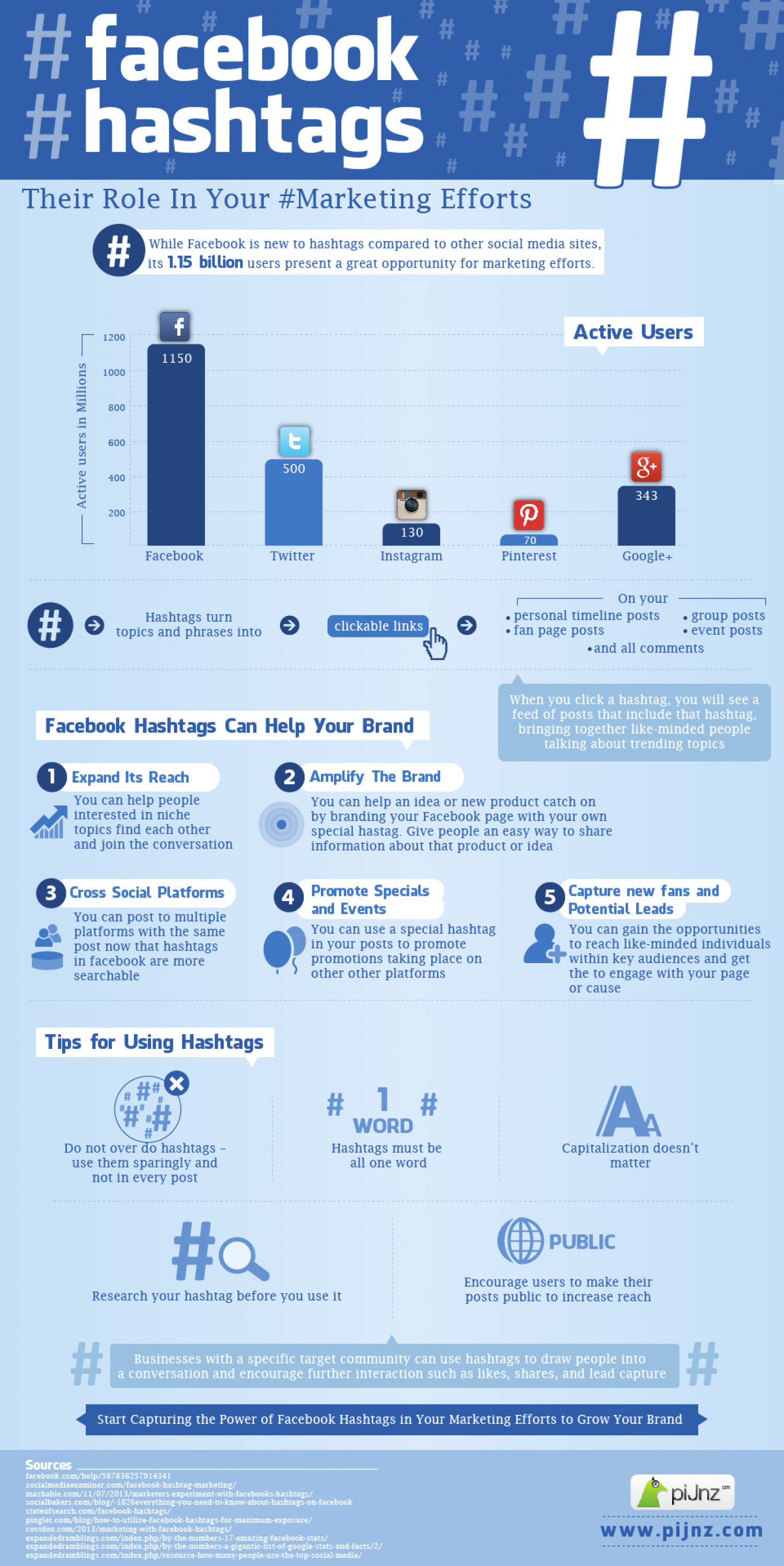#facebook #hashtags Infographic