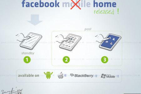 Facebook Home at a glance  Infographic