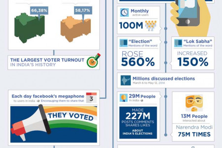 Facebook: India Elections Infographic 2014 Infographic
