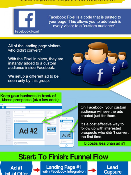 Facebook Marketing For Real Estate Agents Infographic