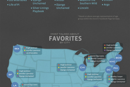 Facebook Oscars 2013 Trends Infographic