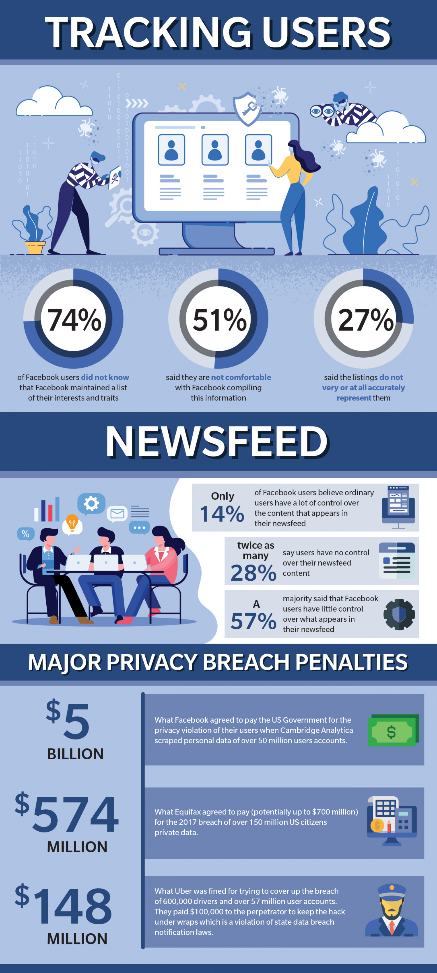 Facebook Privacy Concerns Infographic