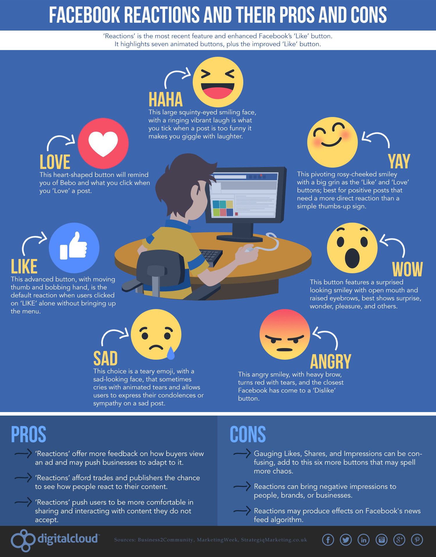 Facebook Reactions and Their Pros and Cons Infographic