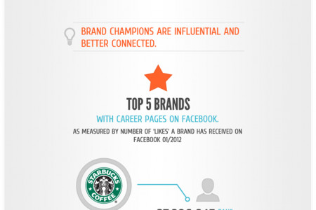 Facebook Recruiting Infographic