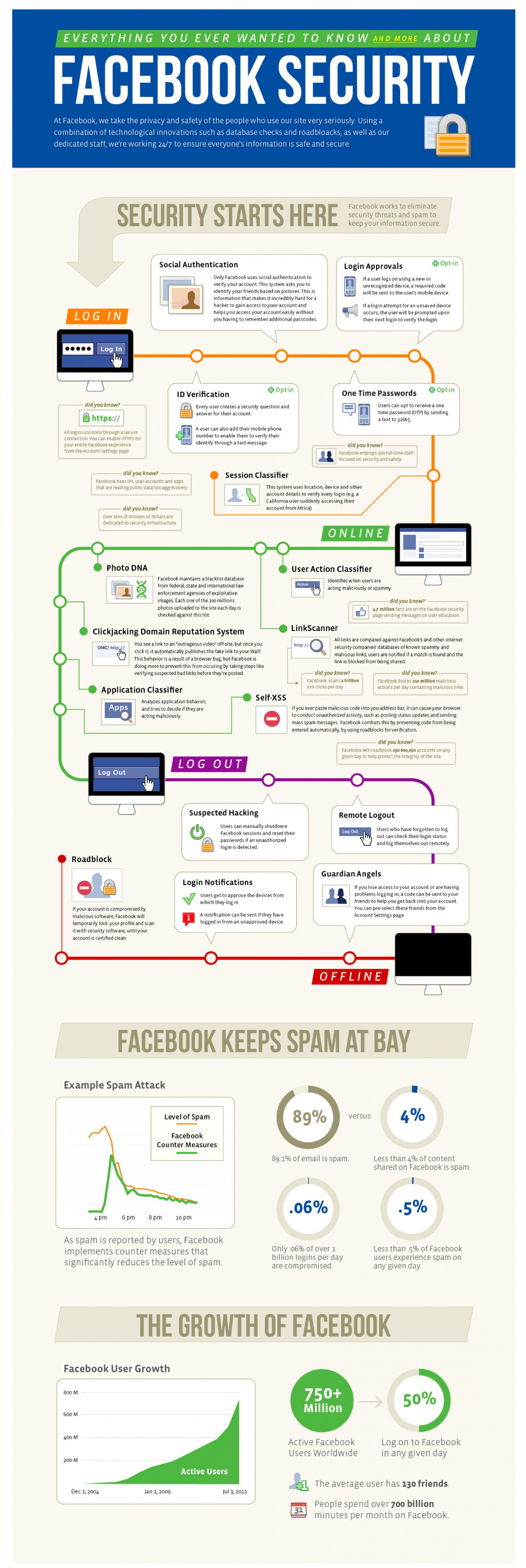 Facebook Security Infographic