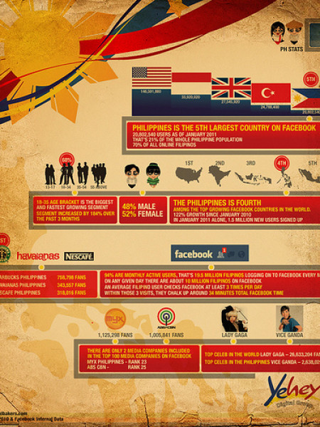 Facebook stats in Philippines  Infographic
