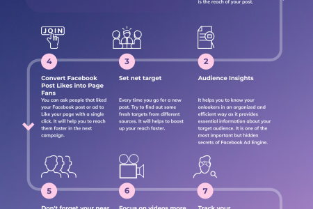 Facebook targeted ads Infographic