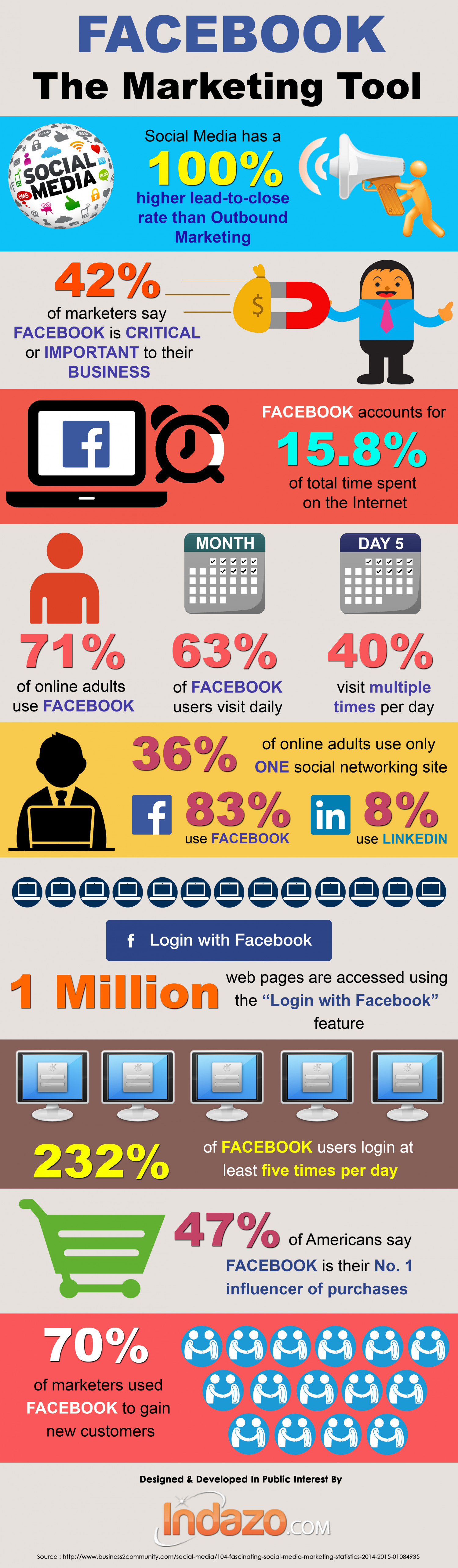 Facebook The Marketing Tool Infographic