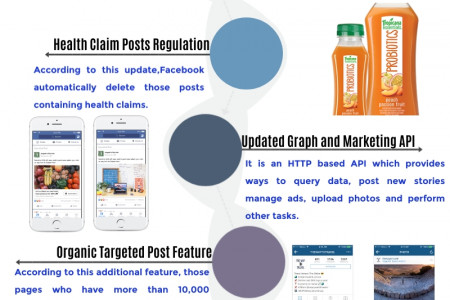 Facebook updates- changes done by Facebook. Infographic