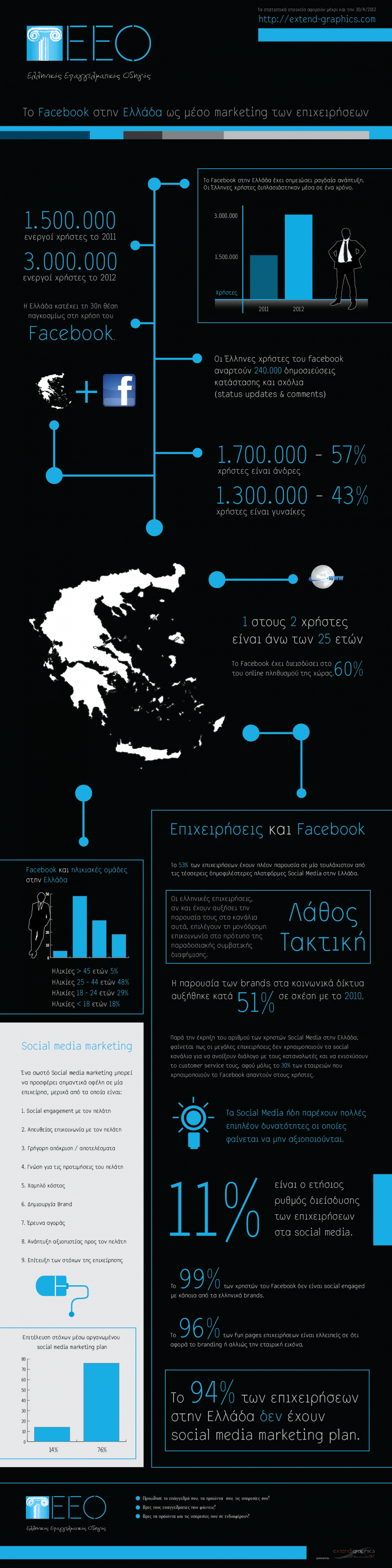 Facebook Use in Greece Infographic