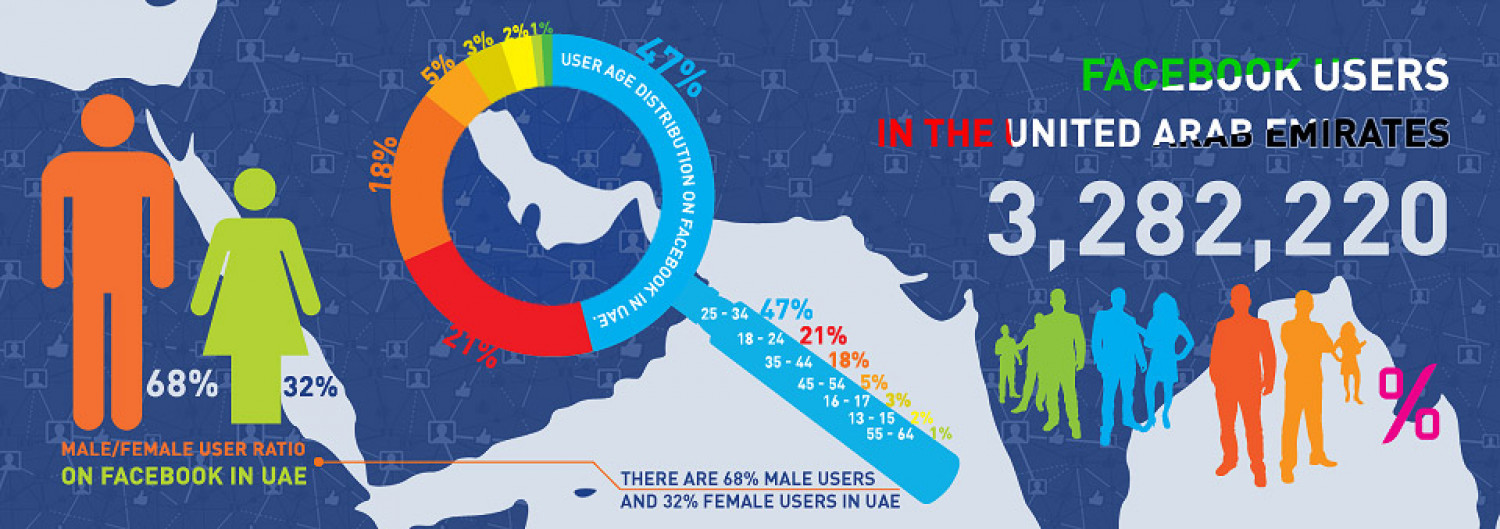 Facebook users in UAE Infographic Infographic