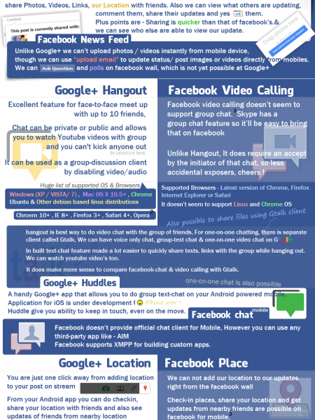Facebook vs Google+ Infographic