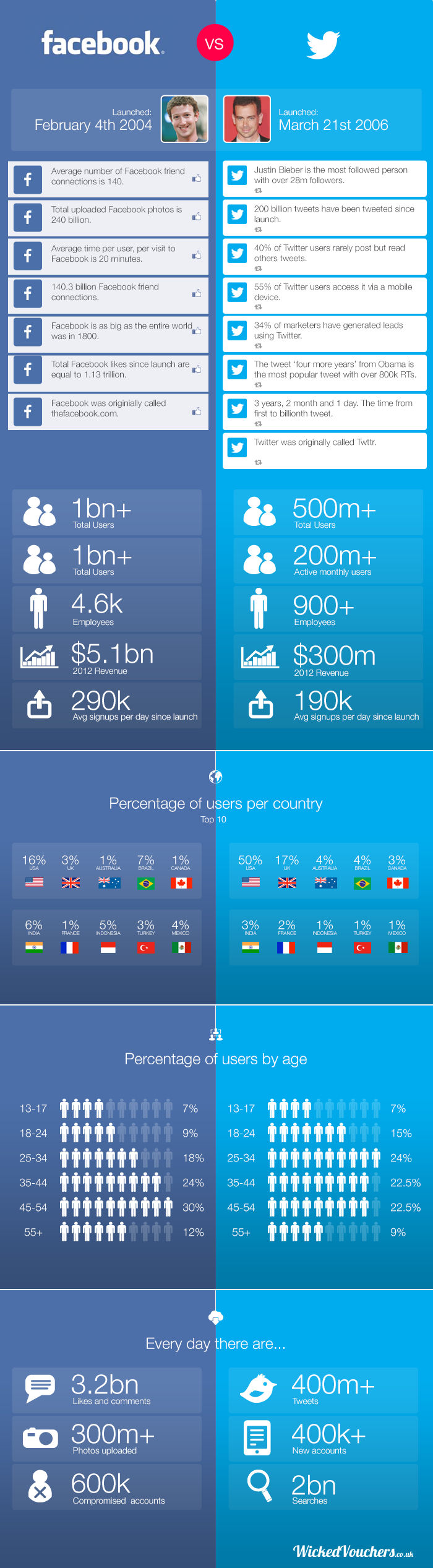 Facebook vs Twitter - THE FACTS | Visual.ly