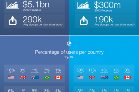 Facebook vs Twitter - THE FACTS Infographic