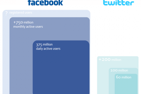 Facebook vs Twitter Minimal Stats Infographic