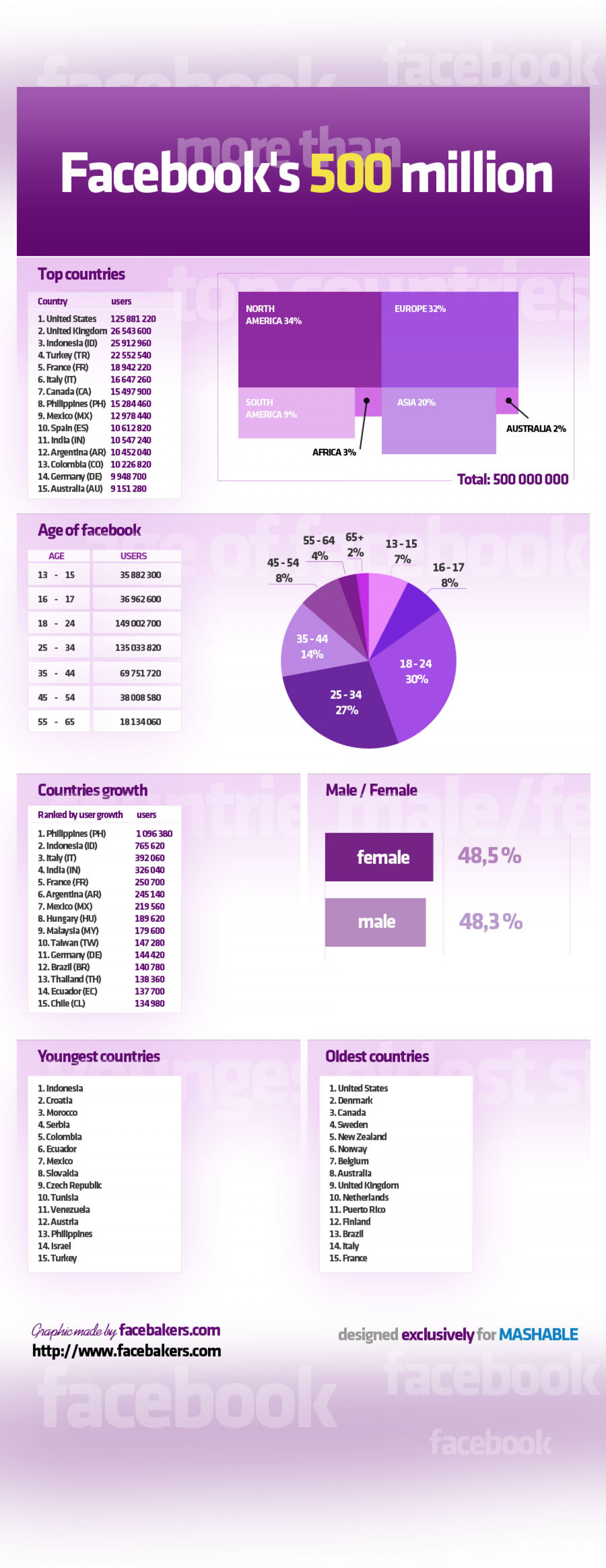 Facebook's 500 Million Users Infographic