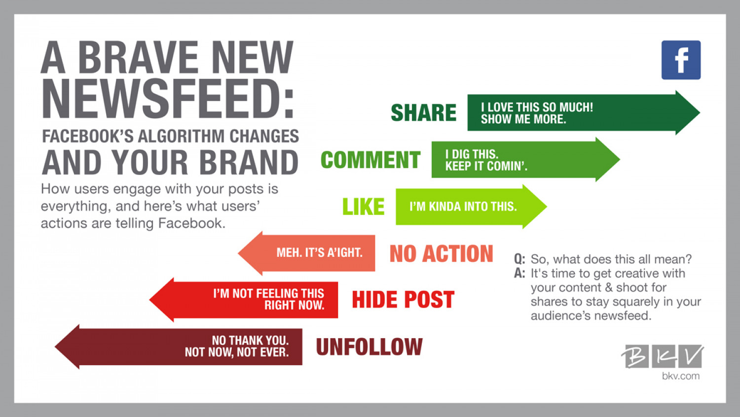 Facebook's Algorithm Updates vs. Your Brand Infographic