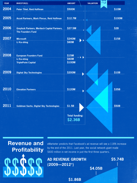 Facebook's Path to IPO Infographic
