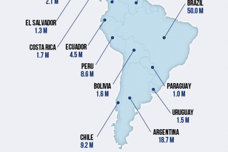 Facebook's Rising Potential In Latin America Infographic