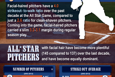Facial Hair Hurlers Infographic