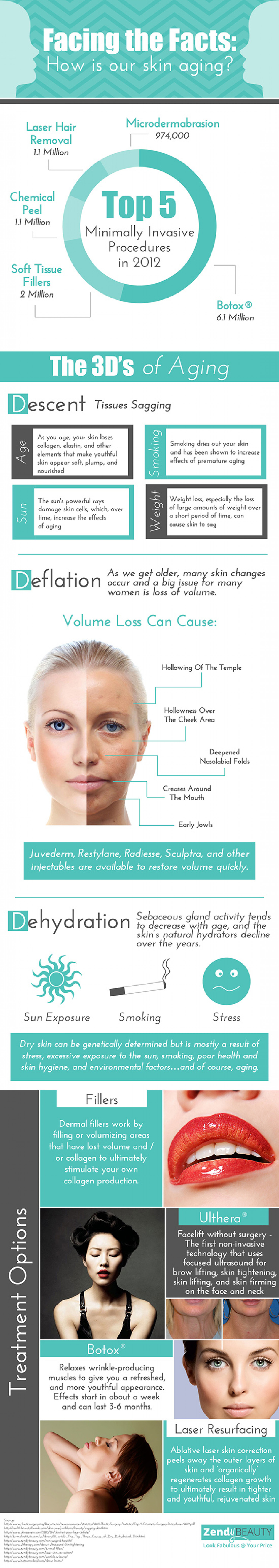 Facing the Facts: How is Our Skin Aging Infographic