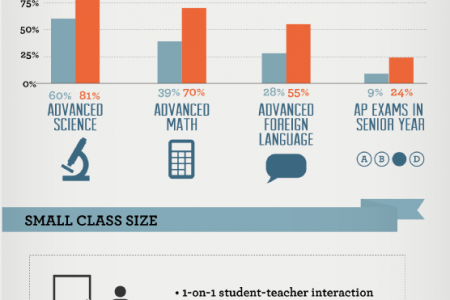 Facing the Future: Educational Benefits of Attending a College Prep School Infographic
