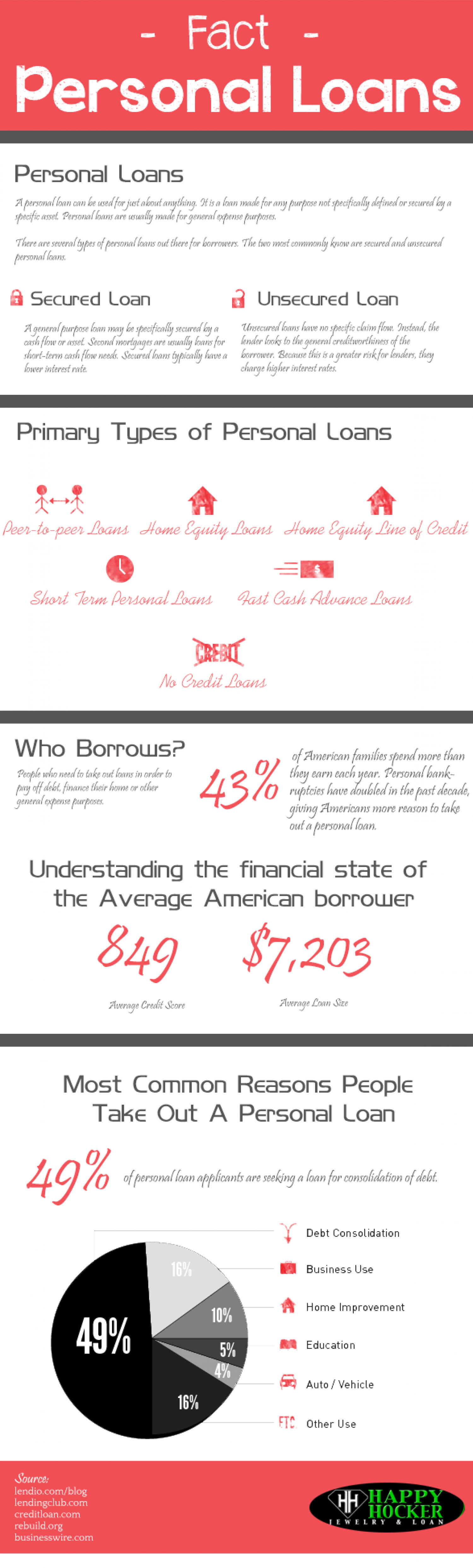 Fact Personal Loans Infographic