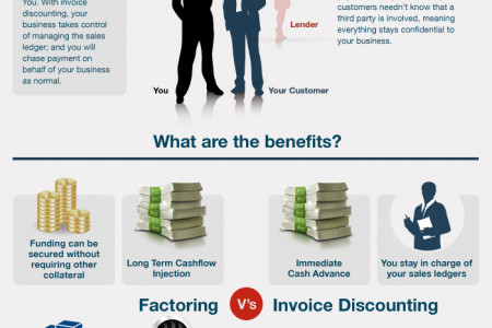 Receipt Day Chick Fil A Excel Difference Infographics  Visually Sales Invoicing Software Excel with Sales Invoice Template Word Word Factoring And Invoice Discounting  Which Is Right For You Visual Guide  Infographic Blank Receipt To Print