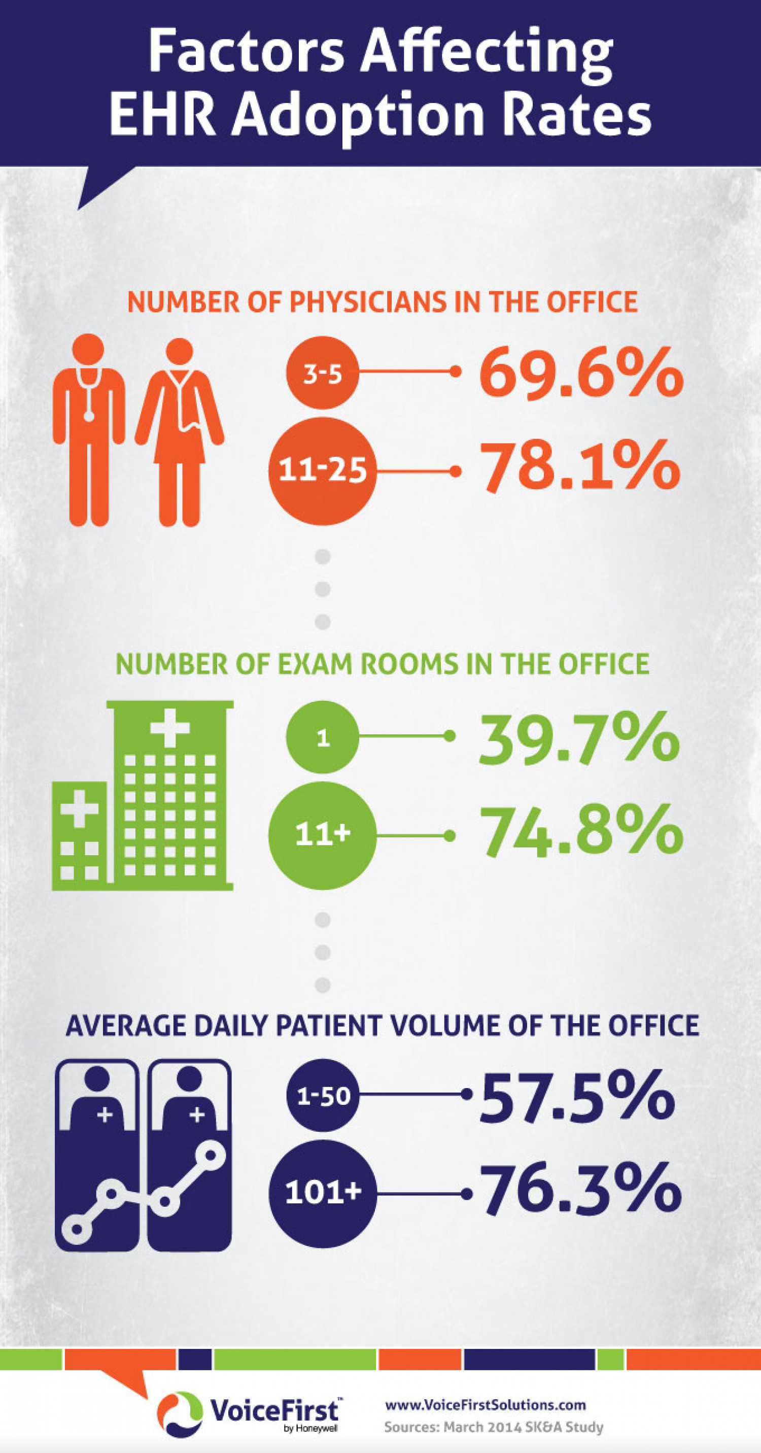 Factors Affecting EHR Adoption Rates Infographic