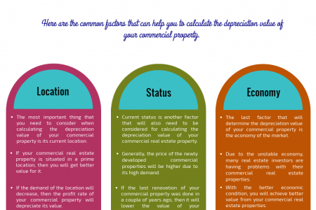 Factors that Determine the Depreciation Value of Commercial Real Estate Properties Infographic
