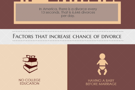 Factors That Increase Divorce Infographic