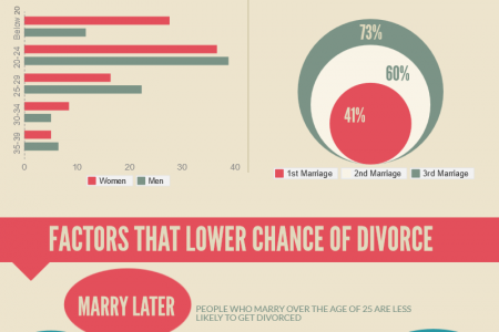 Factors That Lower Divorces Infographic