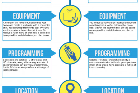 Factors that Make Cable TV Different from Satellite TV Infographic