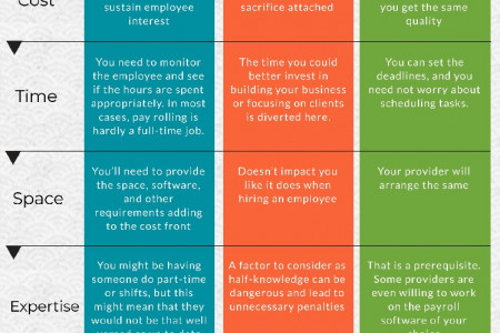 Factors That Need to Keep-In-Mind when Consider Payroll Solution Infographic