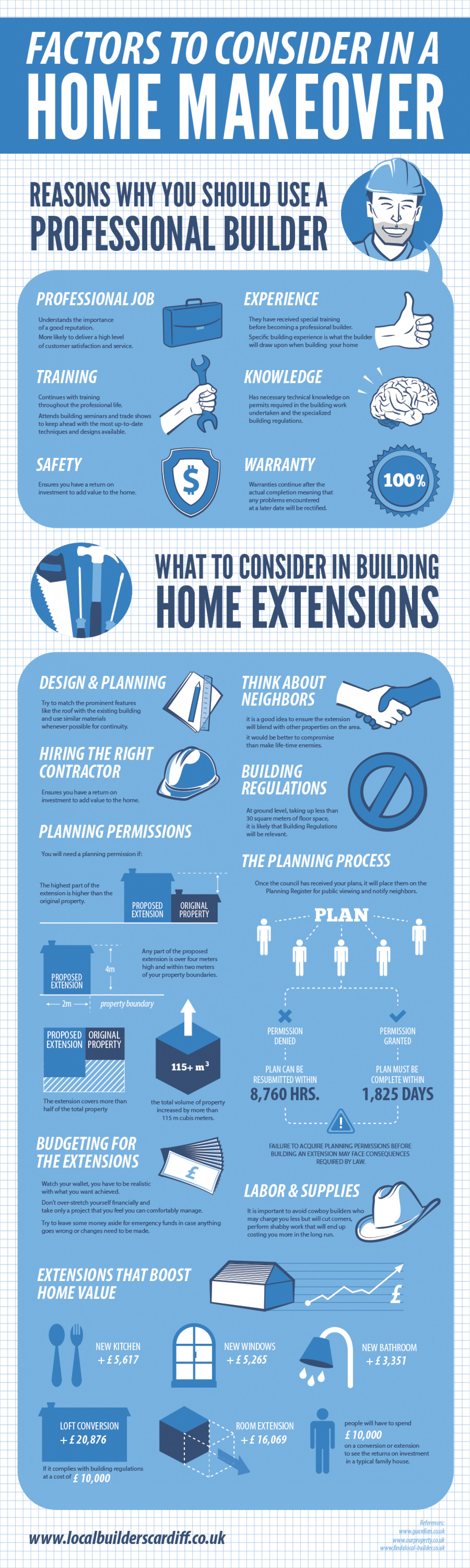 Factors to Consider in A Home Makeover Infographic