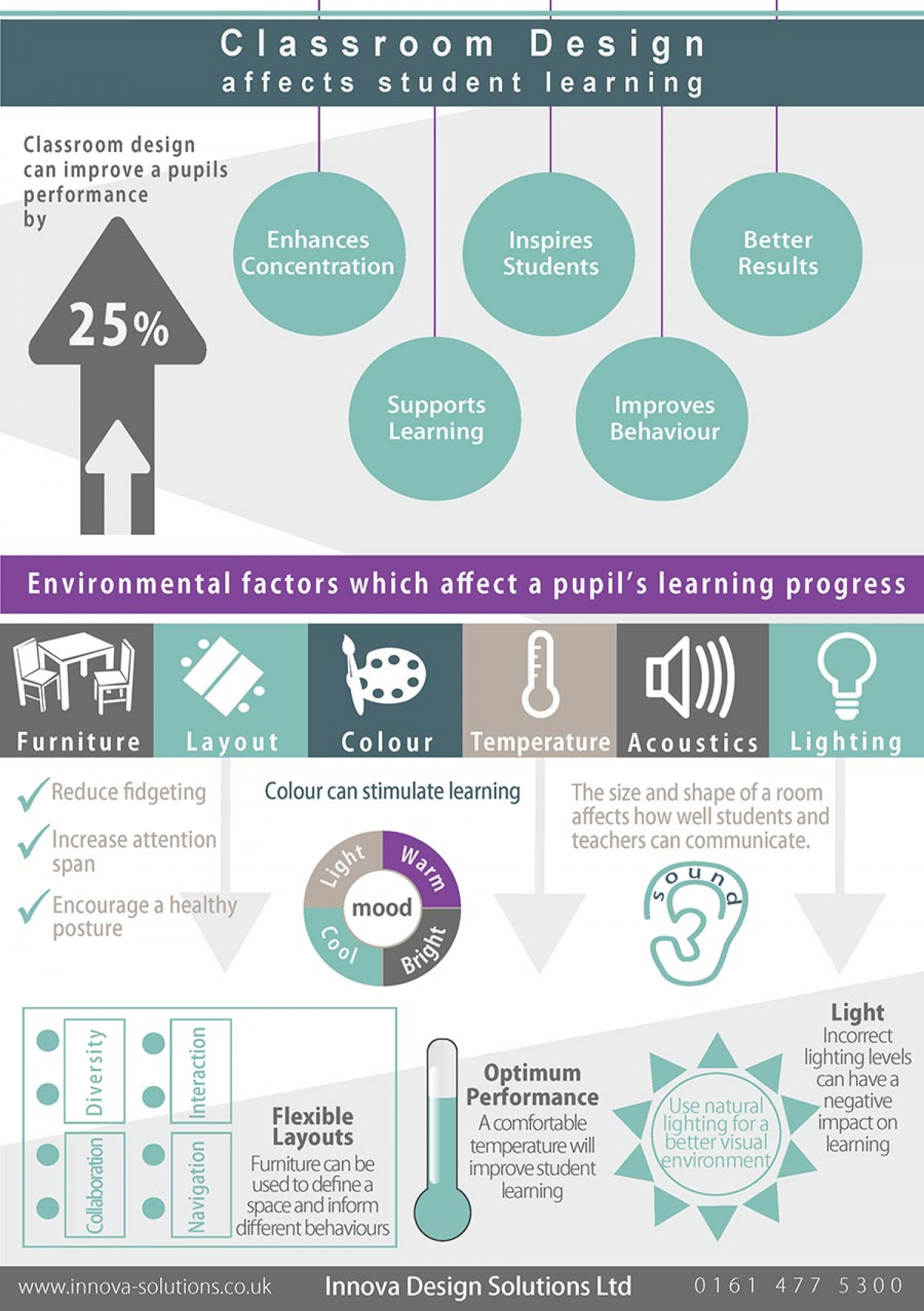 Classroom Design Affects Student Learning Infographic