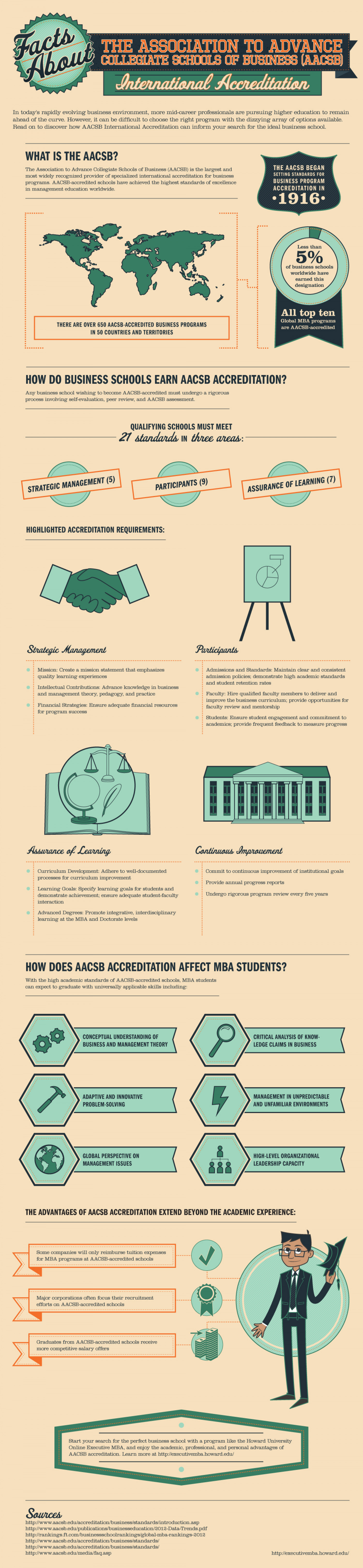 Facts About AACSB International Accreditation: A Closer Look Infographic