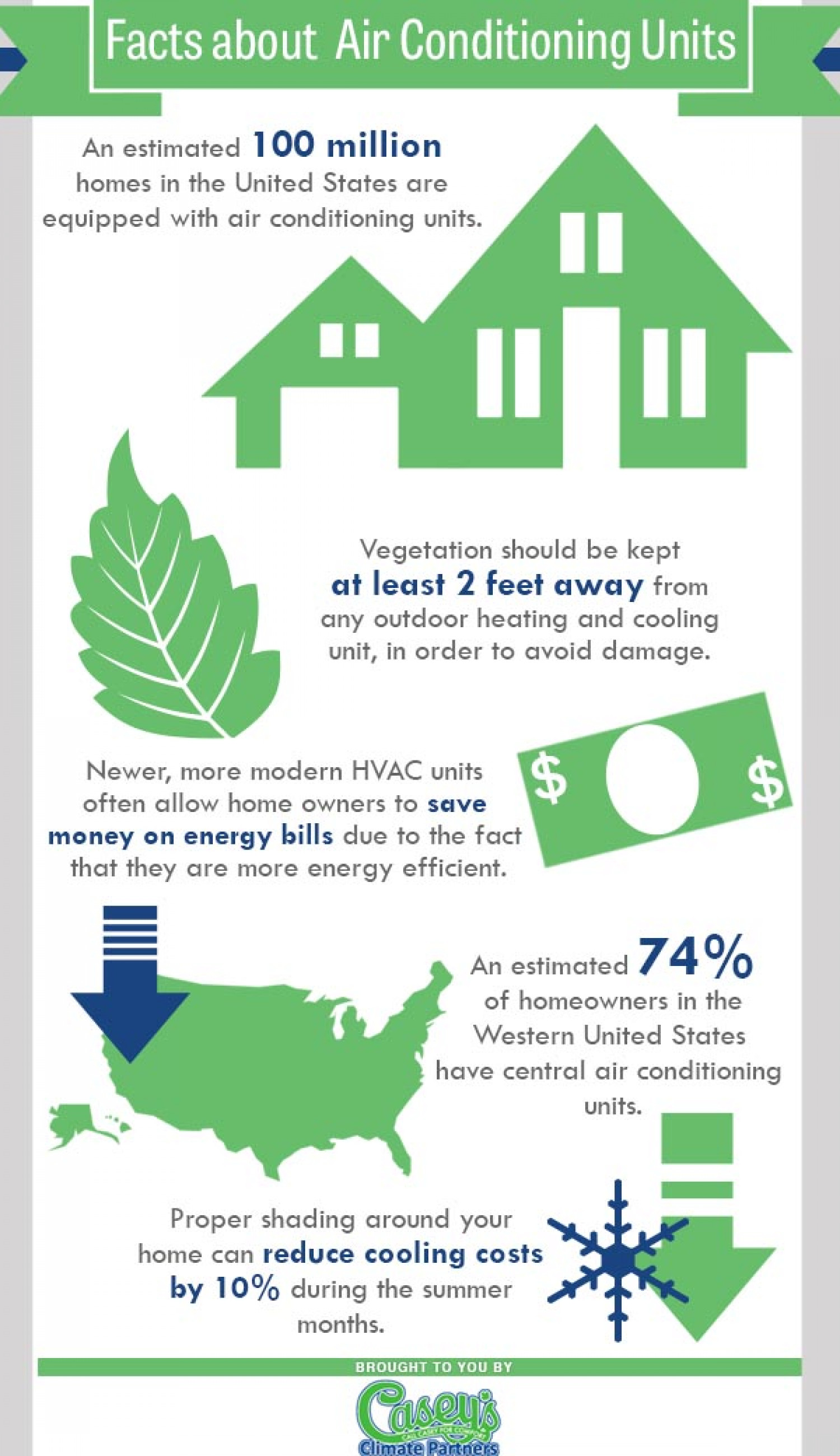 Facts About Air Conditioning
